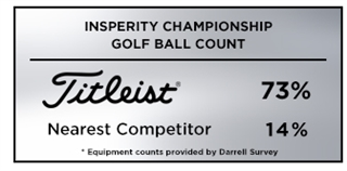 Graphic showing Titleist as the most trusted golf ball at the 2019 Insperity Championship