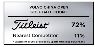 Graphic showing Titleist as the most trusted golf ball at the 2019 Volvo China Open