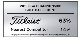 Graphic detailing Titleist golf balls as the overwhelming choice among players at the 2019 PGA Championship