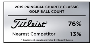 Graphic showing that Titleist was the overwhelming golf ball choice among players at the 2019 Principal Charity Classic